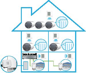Salus iT 600 – cel mai inteligent termostat pentru controlul temperaturii din locuinta